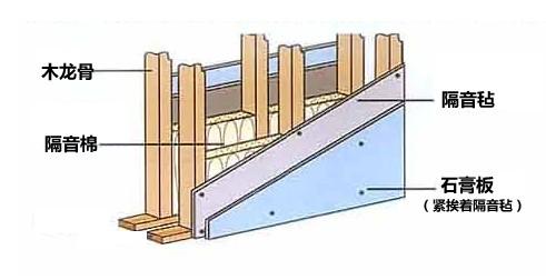 隔音板天花吊顶安装第一步——安装前的准备 吊杆,边龙骨,覆面龙骨